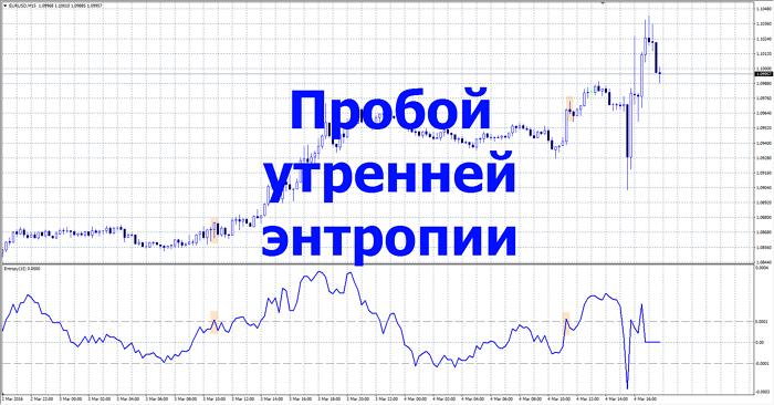 Торговая Форекс стратегия Энтропия Аллигатор1