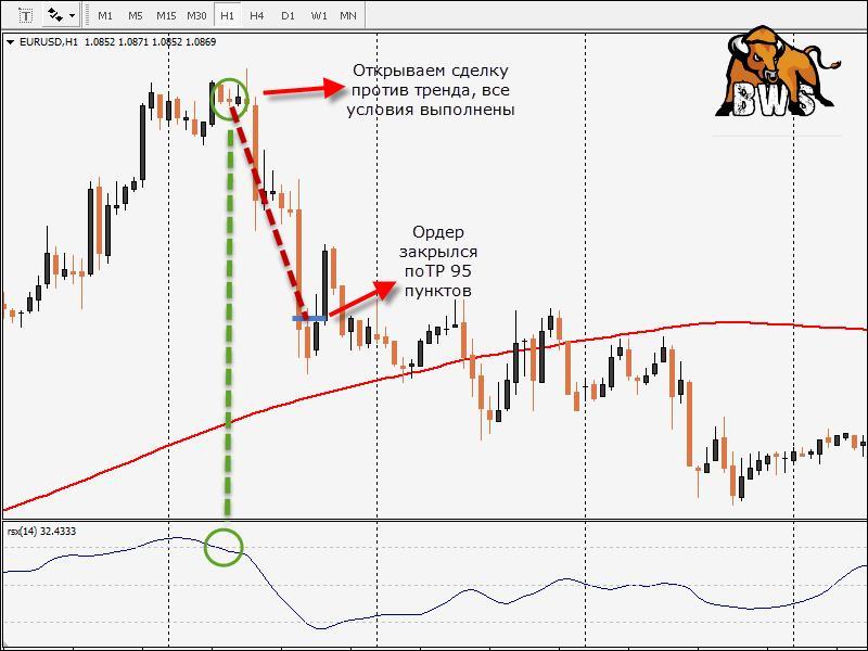 Торговая Форекс стратегия Фант