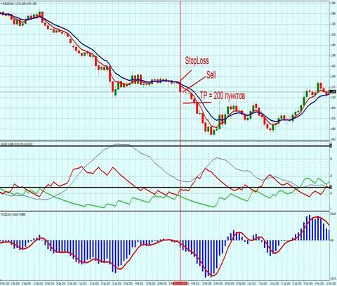 Торговая Форекс стратегия 2 TF д1 sell