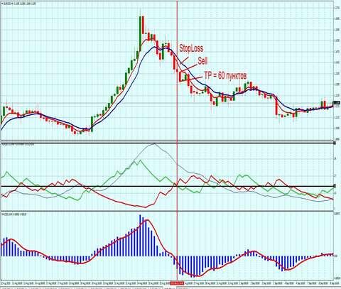 Торговая Форекс стратегия 2 TF h4 sell