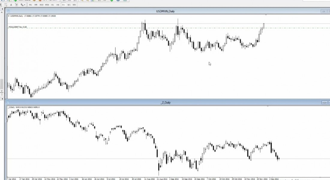 USD/MXN - торговля мексиканским песо. Стратегии для валютной пары USD/MXN. Секреты торговли мексиканским песо.