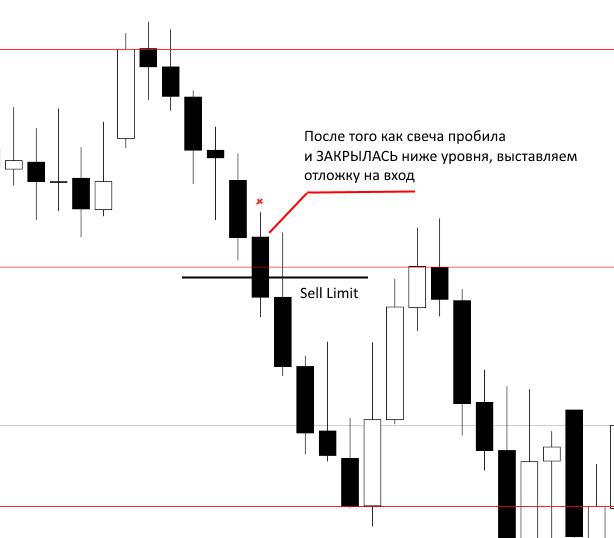 Метод Jarroo. Форекс стратегия на основе Price Action. Характеристики торговой системы Метод Jarroo